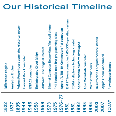 Powerhouse Images timeline